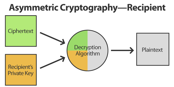 Asymmetric Cryptography Recipient
