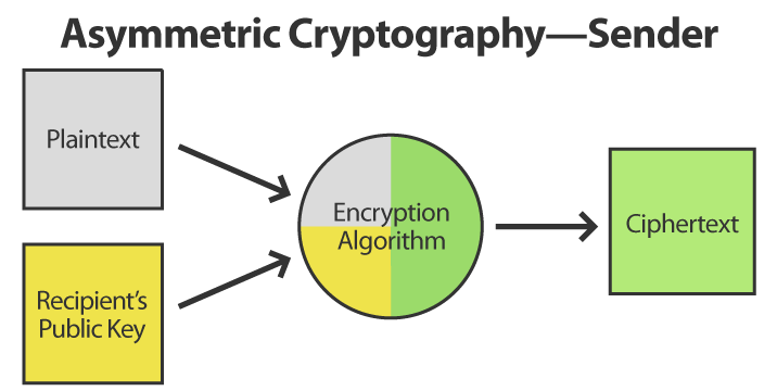 Asymmetric Cryptography Sender