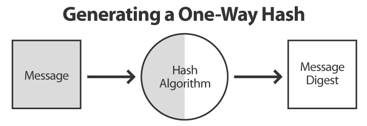 Generating a One Way Hash