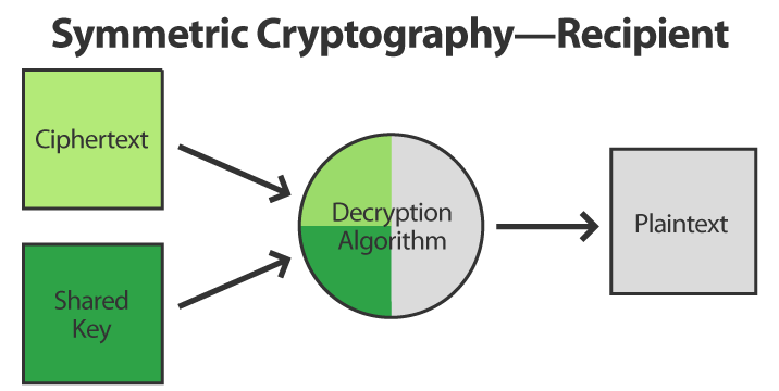 Symmetric Cryptography Recipient