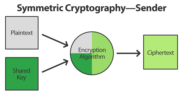 Symmetric Cryptography Sender