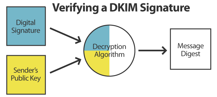 Verifying a DKIM Signature
